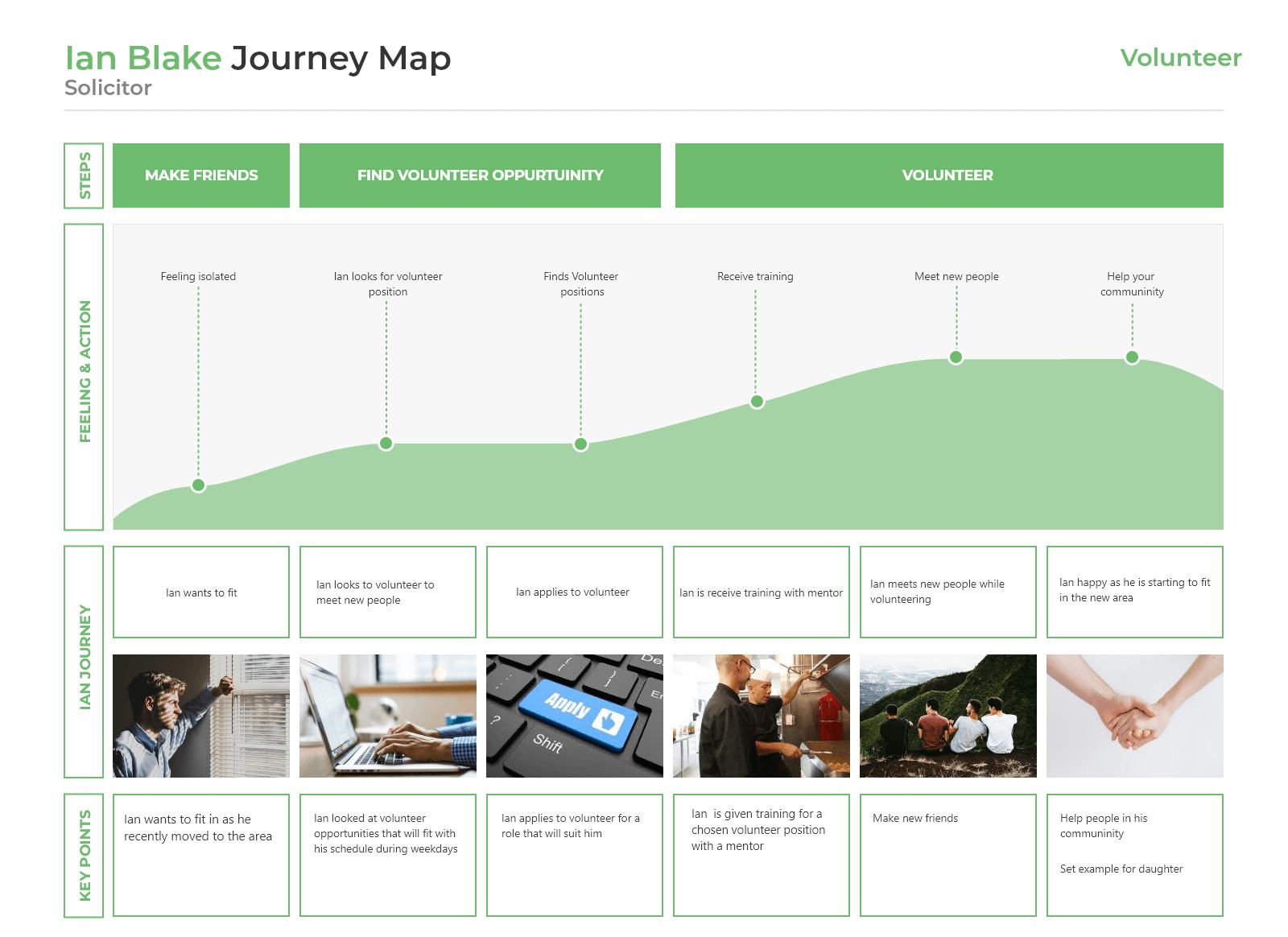 Ian journey