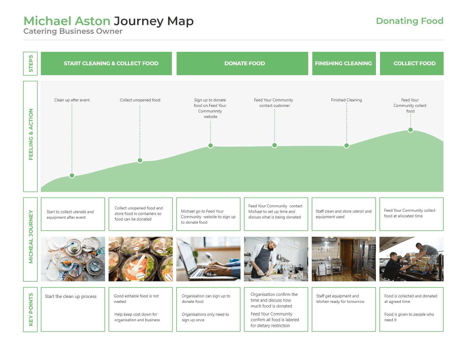 Michael Aston Journey Map
