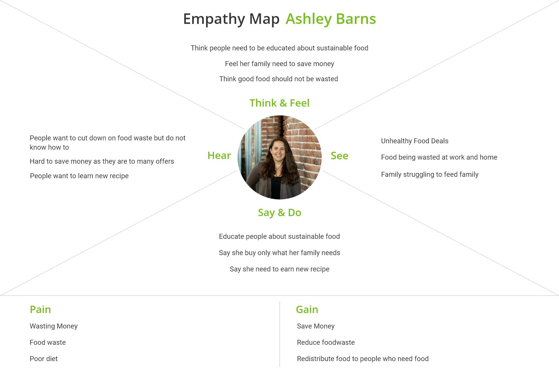 emphathy map Ashley Barns