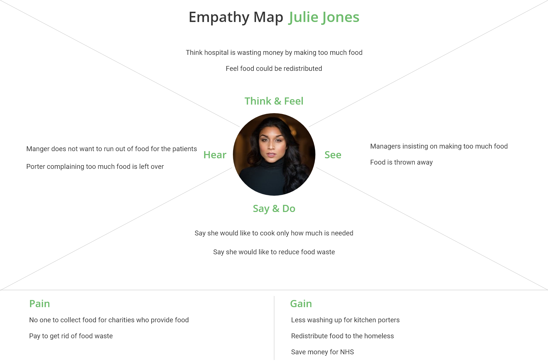 empathy map Julie Jones