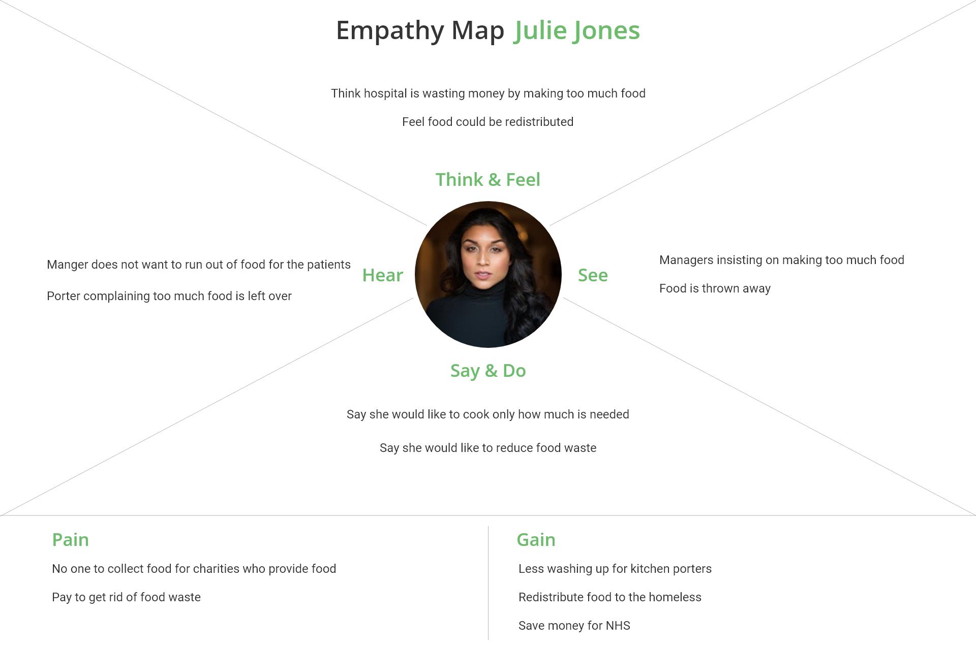 empathy map Julie Jones