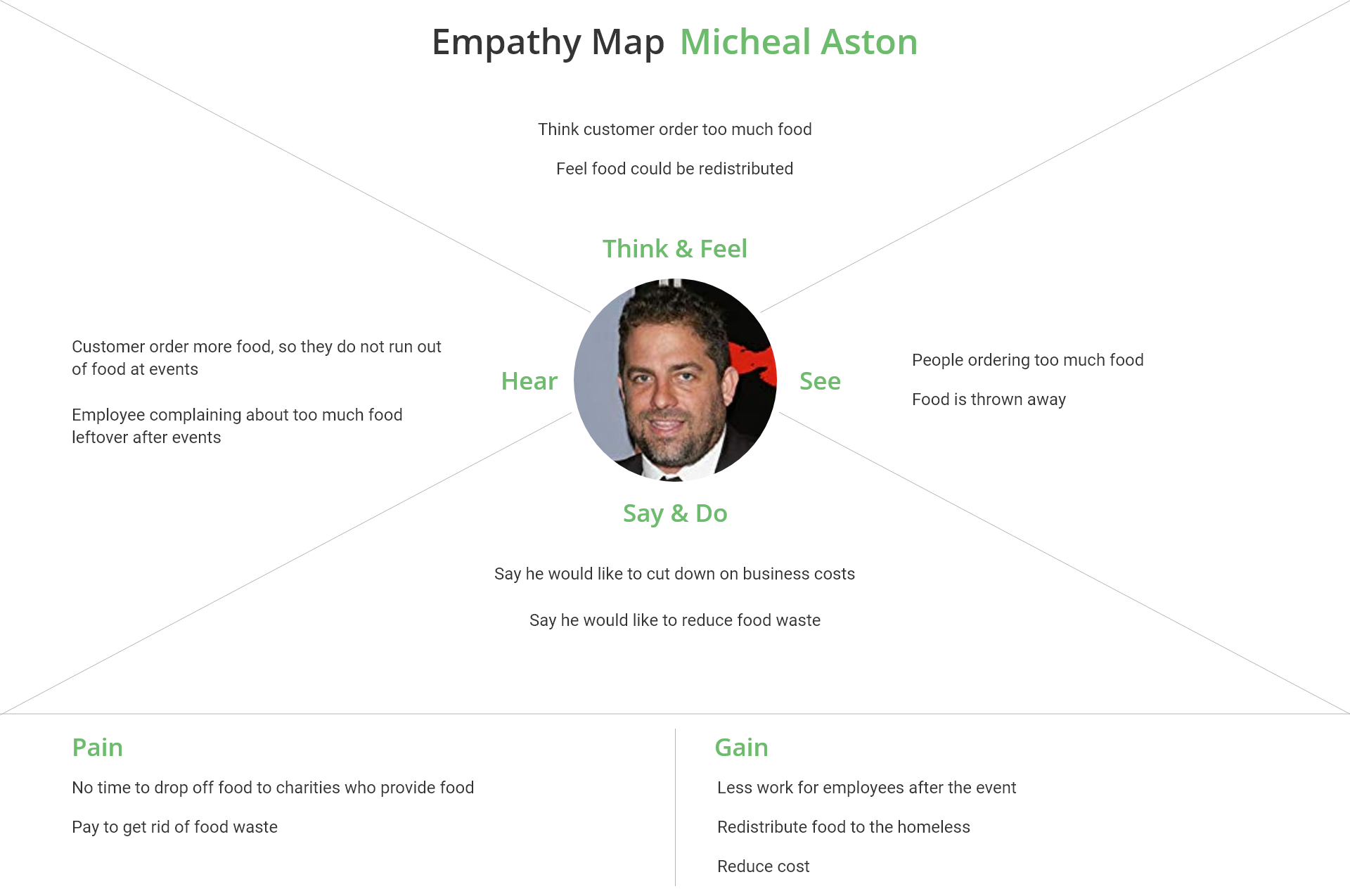 emphathy map Micheal Aston