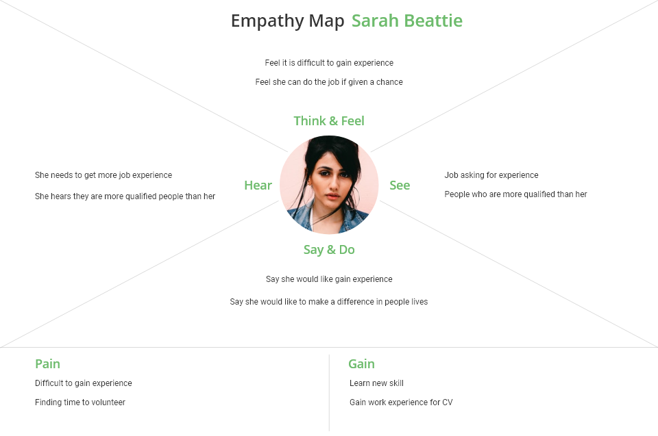 emphathy map Sarah Beattie