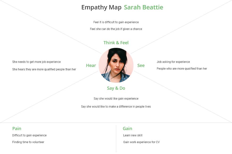 emphathy map Sarah Beattie